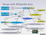 merge with wikipedia data2