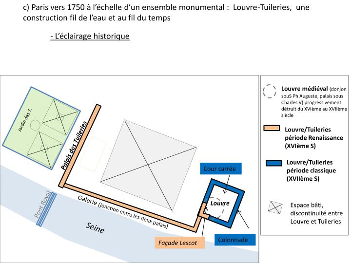 c) Paris vers 1750 à l'échelle d'un ensemble monumental :  Louvre-Tuileries,  une construction fil de l'eau et au fil du temps