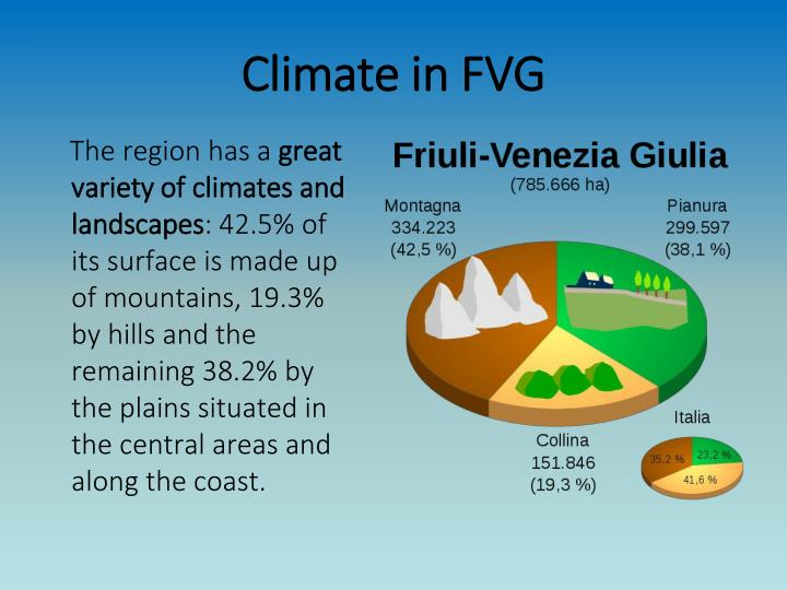 Climate in fvg