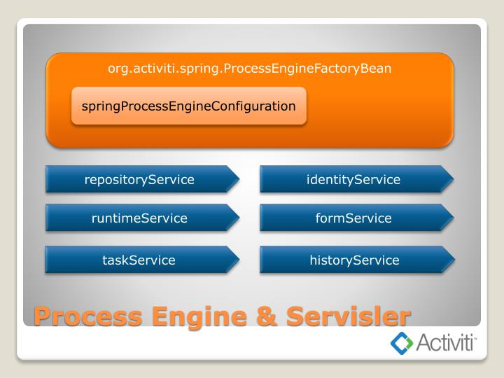 org.activiti.spring.ProcessEngineFactoryBean