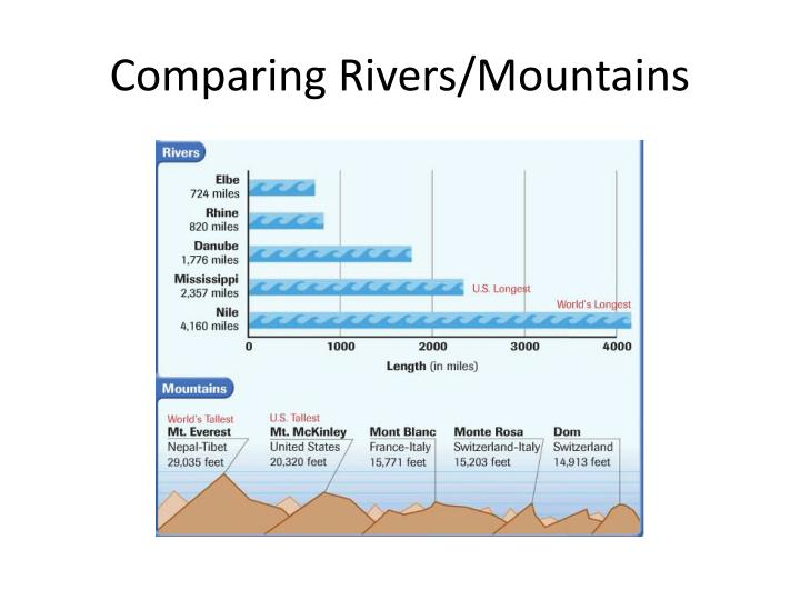 Comparing Rivers/Mountains
