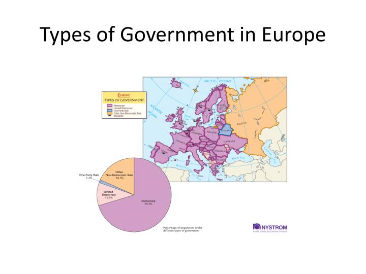 Types of Government in Europe