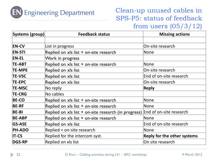 Clean-up unused cables in SPS-P5:
