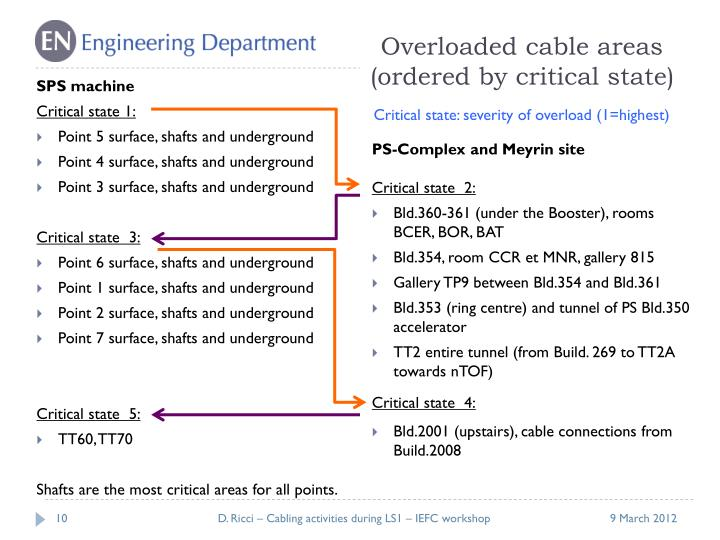 Overloaded cable areas (ordered by critical state)