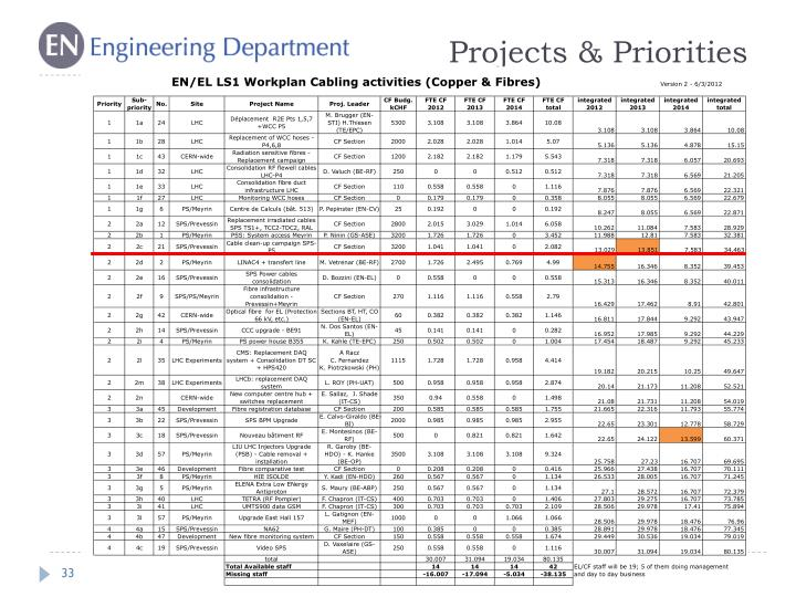 Projects & Priorities