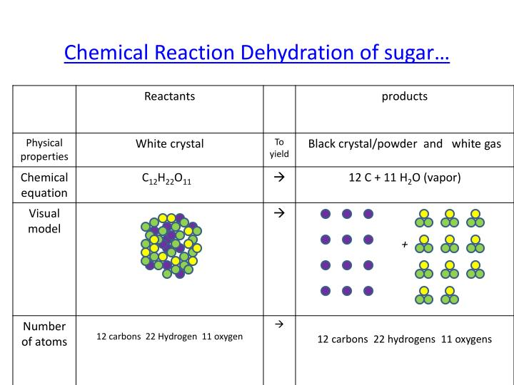 Chemical Reaction Dehydration of sugar…
