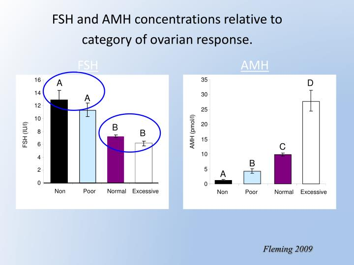 FSH and AMH concentrations relative to