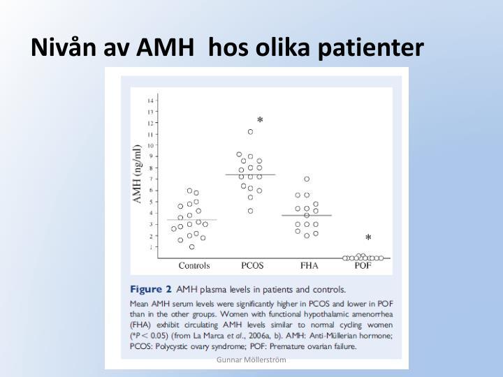Nivån av AMH  hos olika patienter