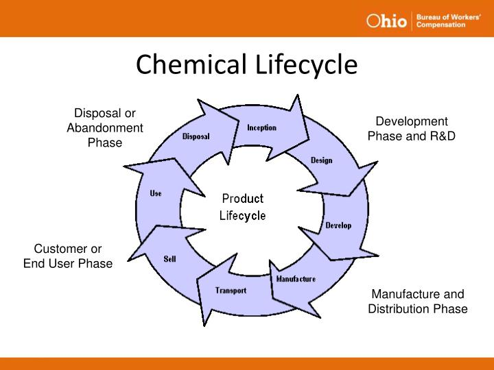 Chemical lifecycle