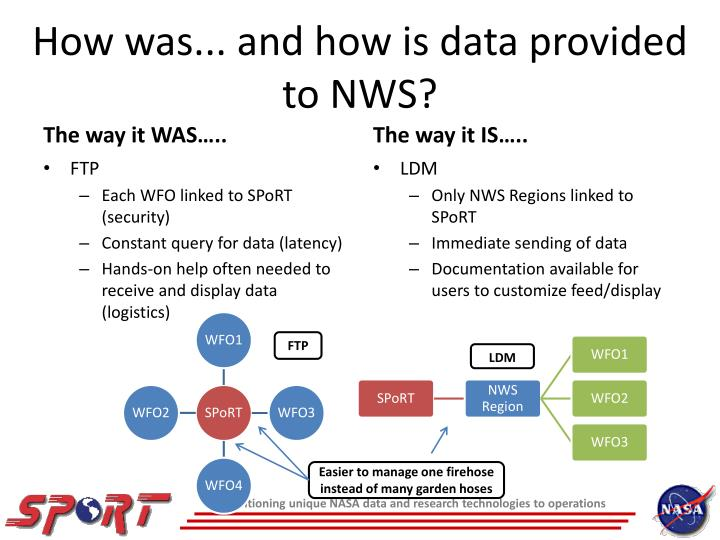 How was... and how is data provided to NWS?
