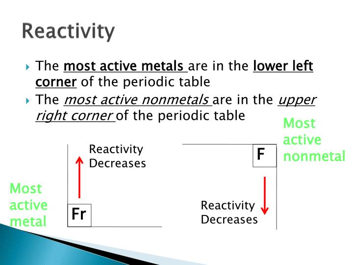Ppt The Periodic Table Powerpoint Presentation Id1952668