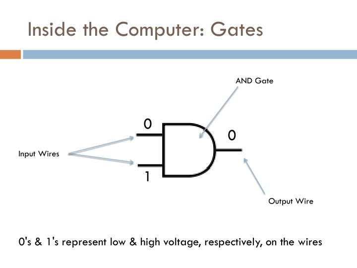 Inside the computer gates