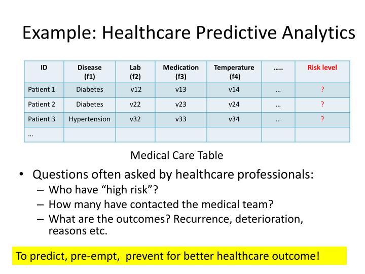 Example: Healthcare Predictive Analytics