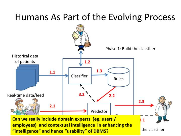 Humans As Part of the Evolving Process