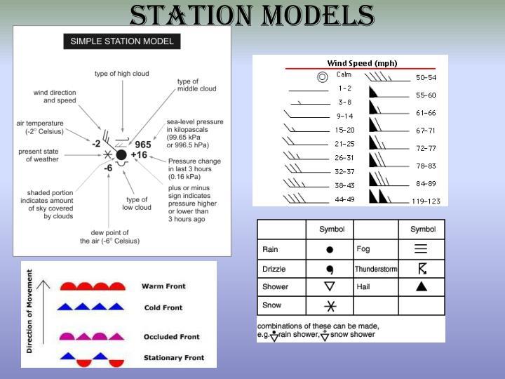 Station Models