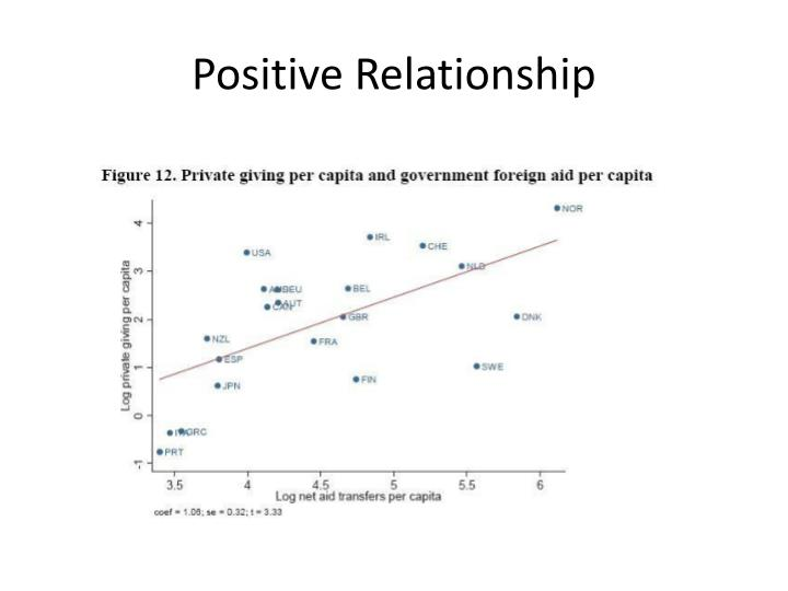 Positive Relationship