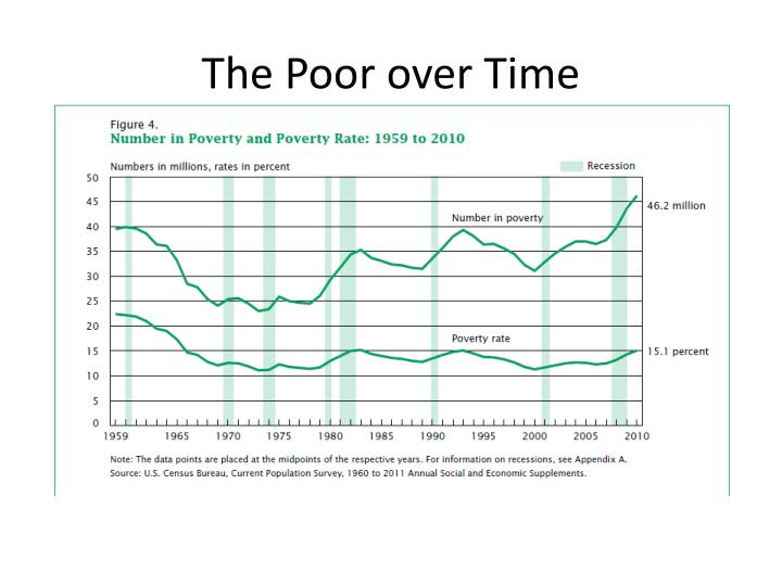 The Poor over Time