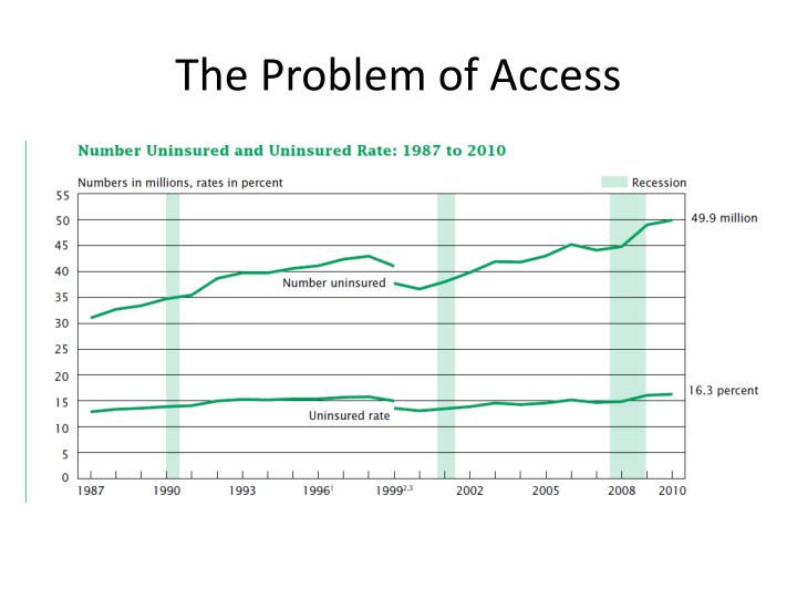 The Problem of Access