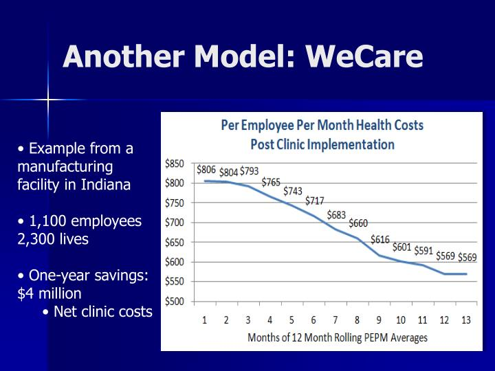Another Model: WeCare