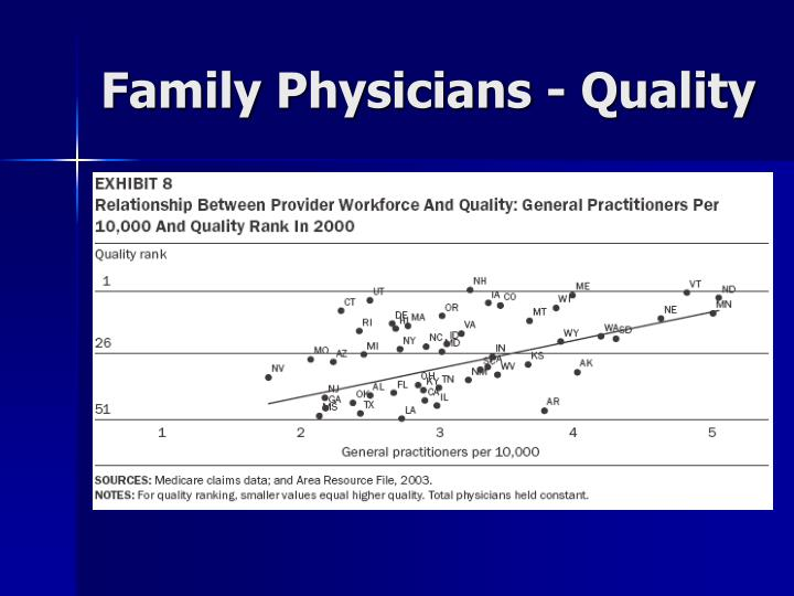 Family Physicians - Quality