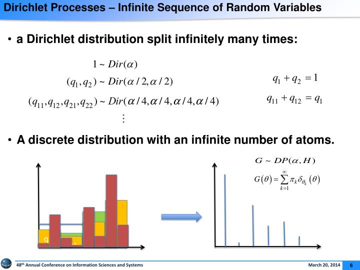 Dirichlet Processes – Infinite Sequence of Random Variables