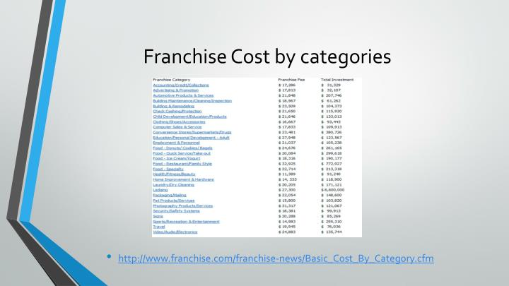 Franchise Cost by categories