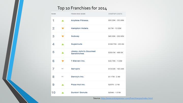 Top 10 Franchises for 2014
