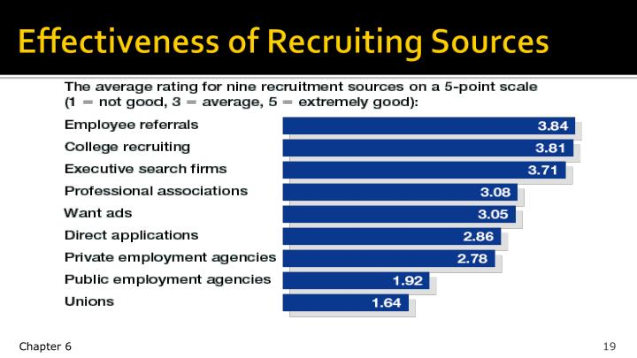 Effectiveness of Recruiting Sources