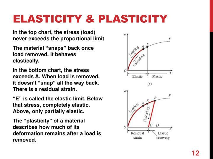 Elasticity & plasticity