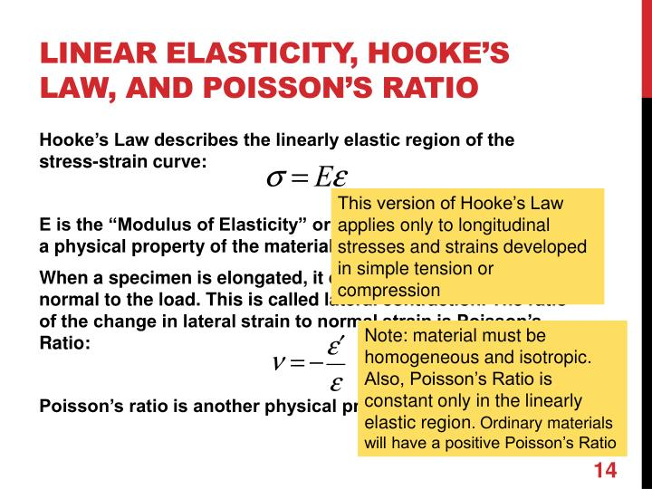 Linear elasticity, Hooke's Law, and Poisson's