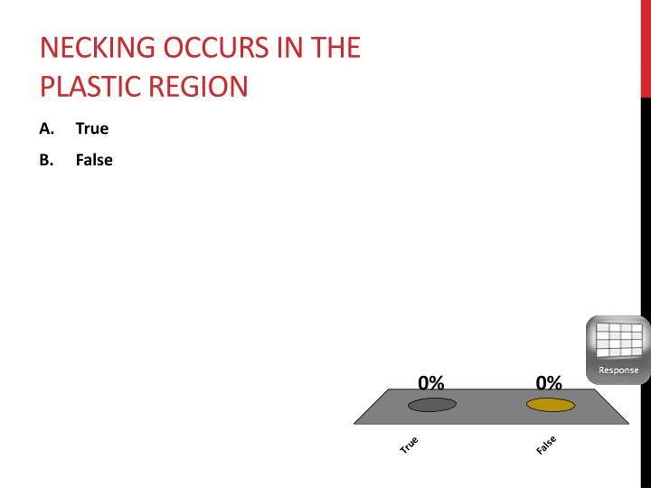 Necking occurs in the plastic region