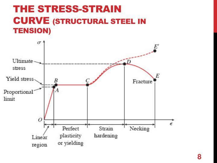 The Stress-Strain Curve
