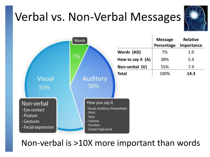 nonverbal vs verbal Nonverbal vs verbal arguments verbal arguments are similar to nonverbal arguments in that they must have a main claim.