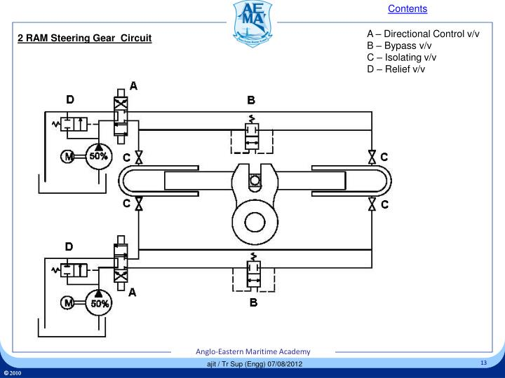 Ppt Steering Gear Gme Powerpoint Presentation Id 1954516