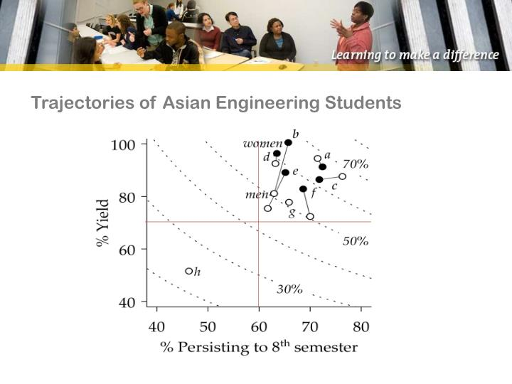Trajectories of Asian Engineering Students