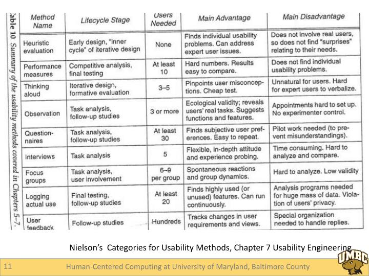 Nielson's  Categories for Usability Methods, Chapter 7 Usability Engineering