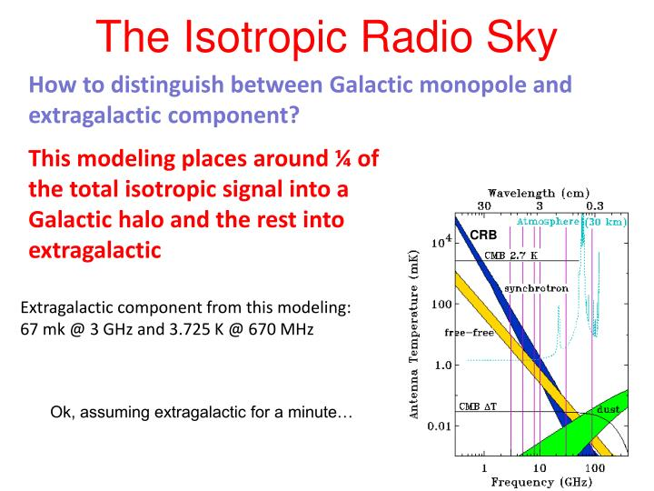 The Isotropic Radio Sky
