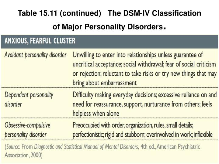 an analysis of the topic of the dsm iv classification system for the medical work On the efficacy of the dsm- iv- tr, in the diagnosis of children with attention deficit hyperactivity disorder of medical practitioners' perceptions sharna brest.
