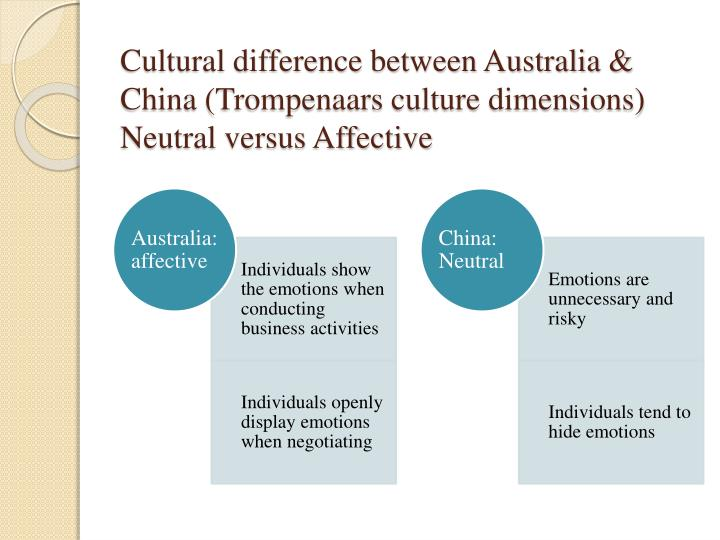 business communication between australia and china Management and supervision business communication cultural of china and australia are cultural differences between australia and bangladesh.