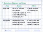 f comparison of meiosis i and mitosis