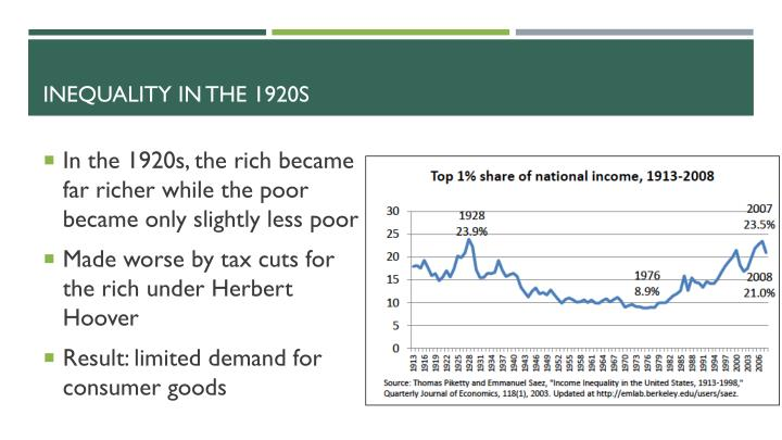 Inequality in the 1920s