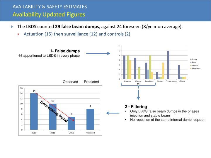 AVAILABILITY & SAFETY ESTIMATES