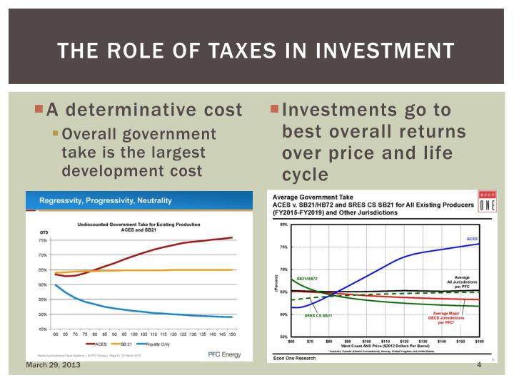The role of Taxes in investment