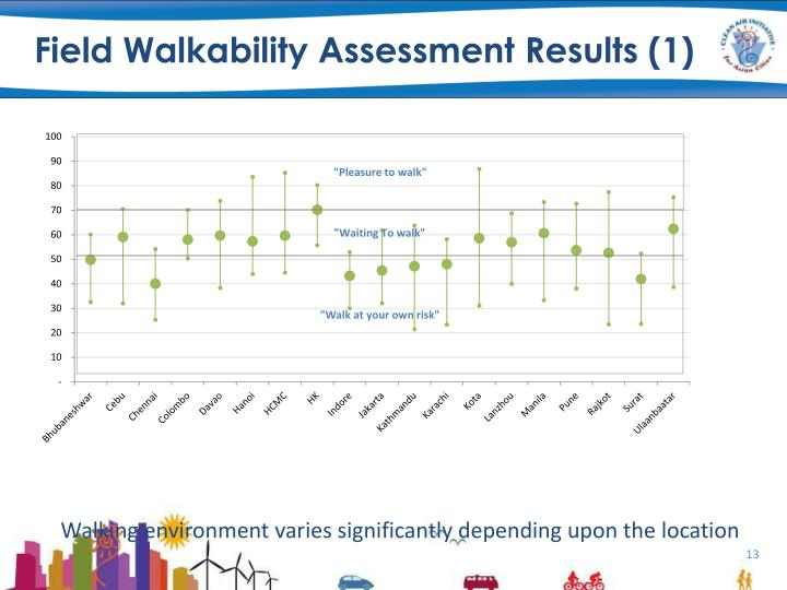 Field Walkability Assessment Results (1)