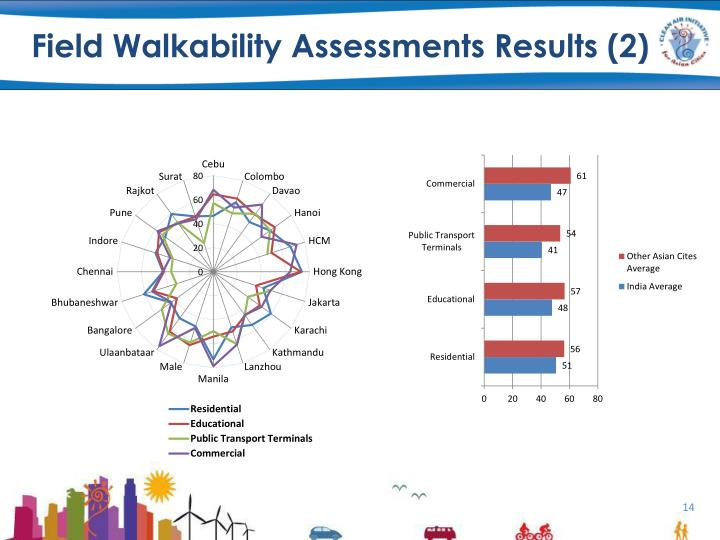 Field Walkability Assessments Results (2)