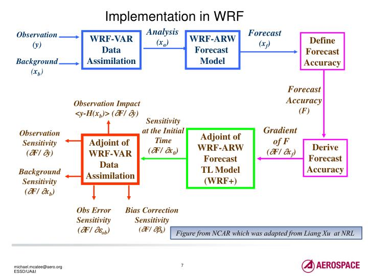 Implementation in WRF