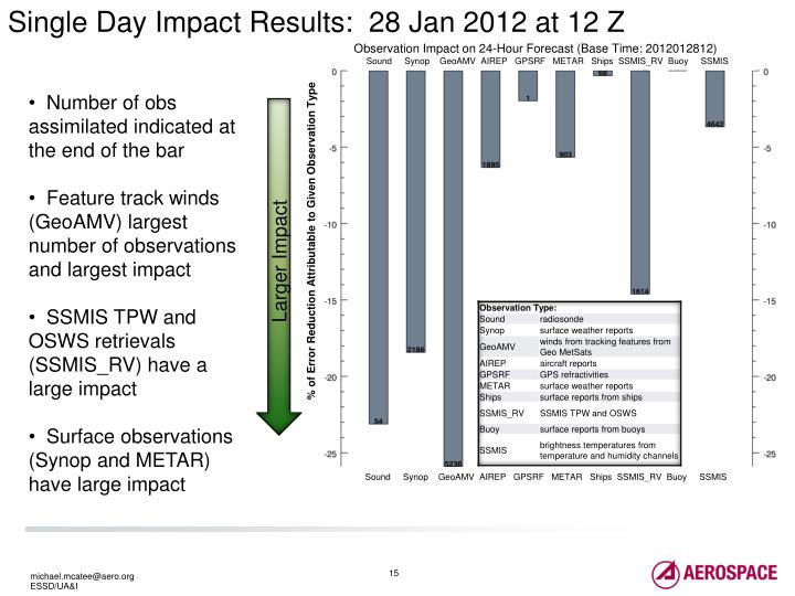 Single Day Impact Results:  28 Jan 2012 at 12 Z