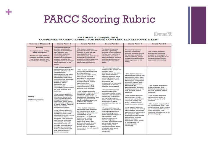 4th grade rubric for scoring Rubric for on-demand narrative writing - fourth grade points score 0  grade 5 (4 points) score rubric adapted from lucy calkins and colleagues from the teachers.