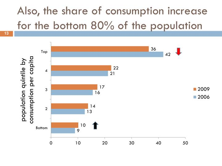 Also, the share of consumption increase for the bottom 80% of the population