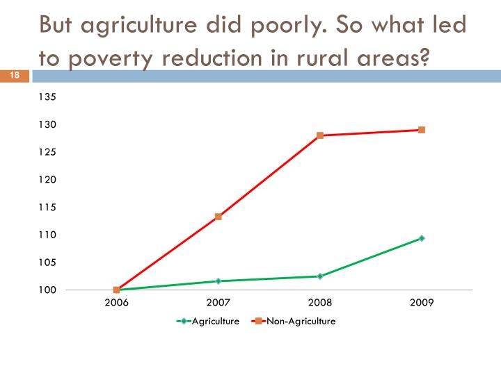 But agriculture did poorly. So what led to poverty reduction in rural areas?